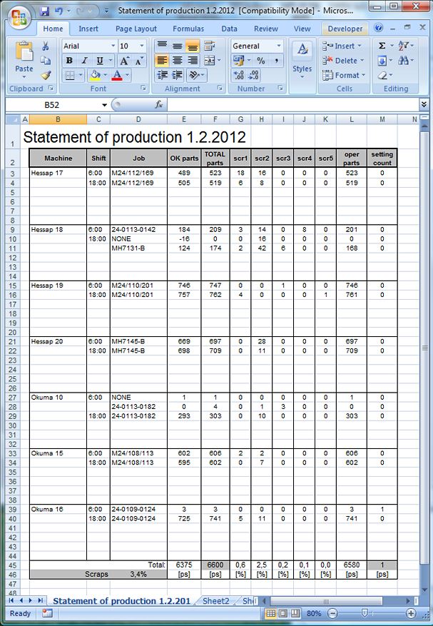 Reports can be generated and exported to Microsoft Excel.