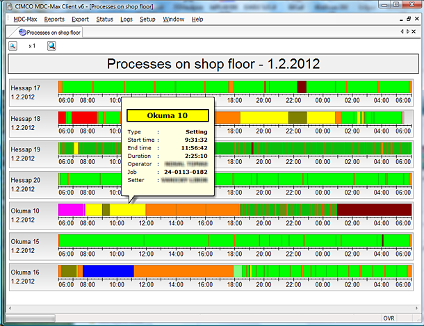 Timeline graphs for each machine on the shop floor
