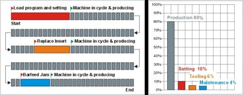 Advanced Machine Data Collection