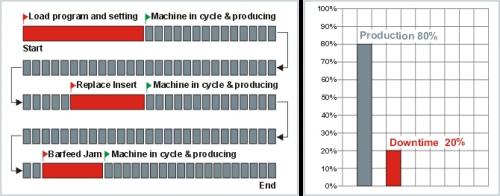 Basic Machine Data Collection