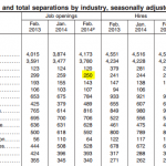 BLS Job Openings by Industry February 2014