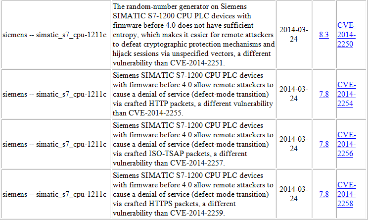 SIEMENS Simatic S7-1200 Vulnerability