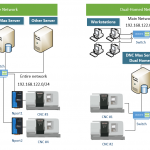 Simple Network vs Dual Homed DNC Max Solution