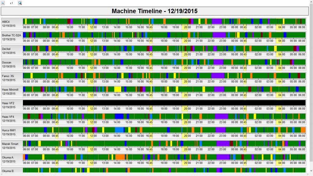 CIMCO MDC Machine Timeline