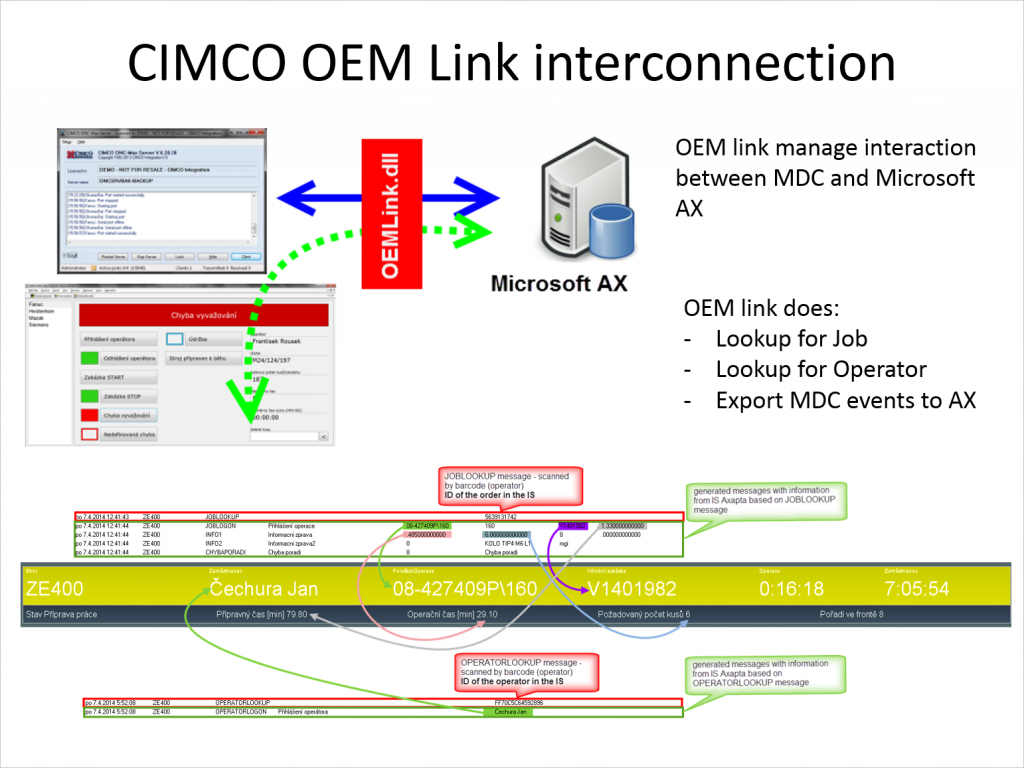 CIMCO OEM Link Connection Sample