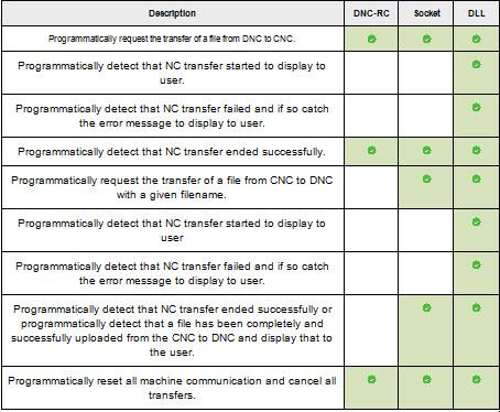 DNC-MAX API Parameters