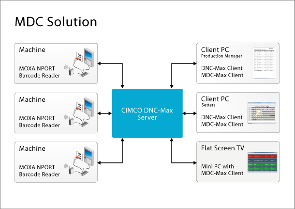Diagram of the CIMCO MDC solution.