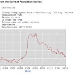 BLS Unemployment Manufacturing 2004 to 2016