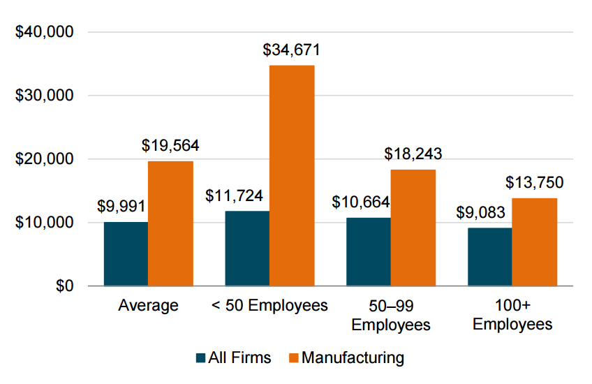 Via National Association of Manufacturers Report