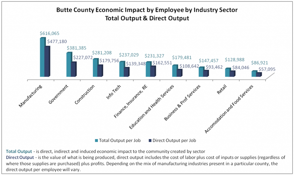 Direct/Indirect Output of Manufacturing Jobs, Butte County, CA 2019